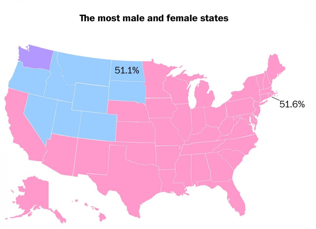 In 40 states, there is a slightly higher number of women than men, according to 2013 data from the U.S. Census Bureau.