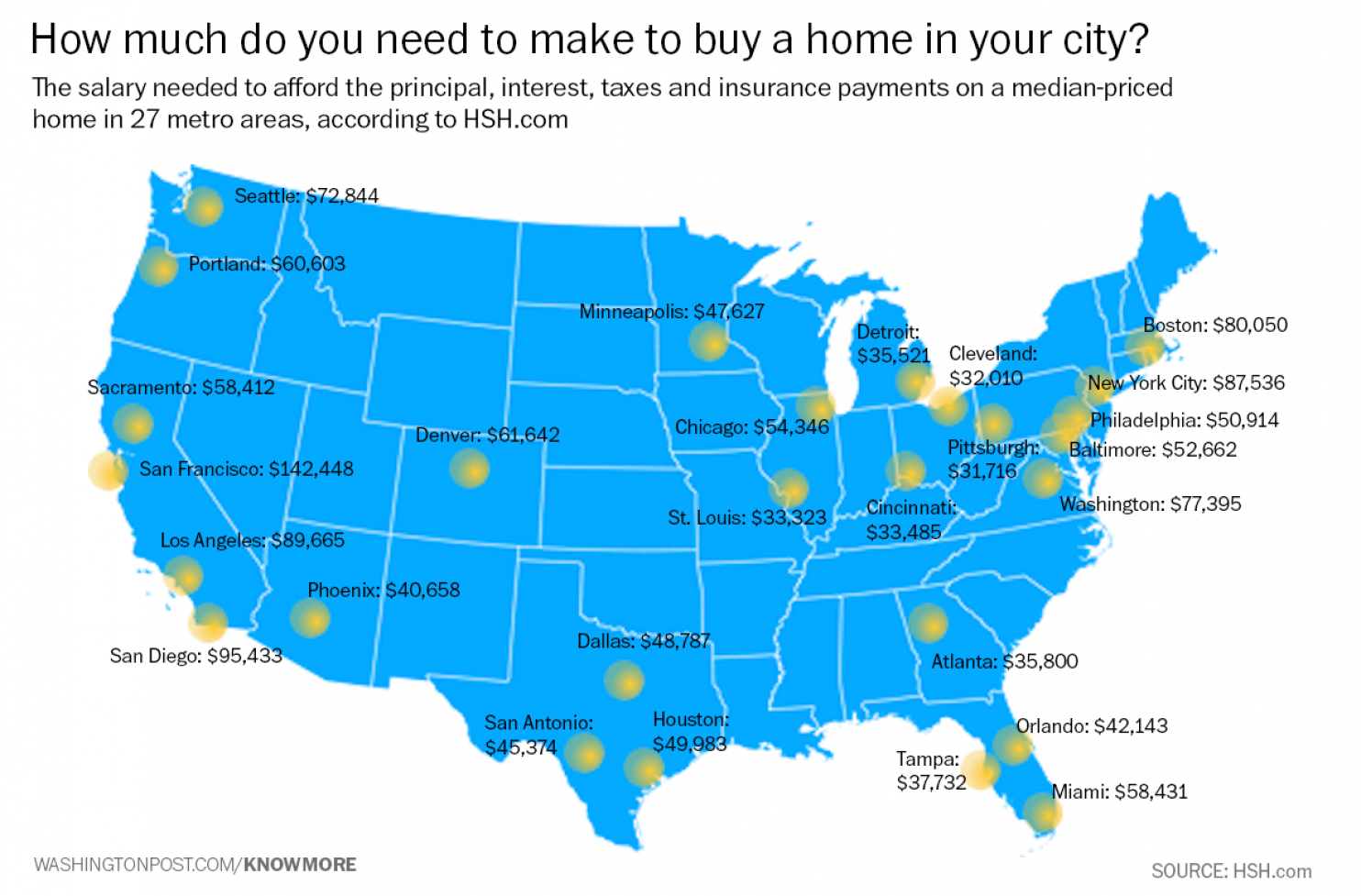 San Francisco Was By Far The Most Expensive City To Buy A House By Far,  Where The Site Estimates You Would Need To Make $142,448 To Buy The Median  Home In